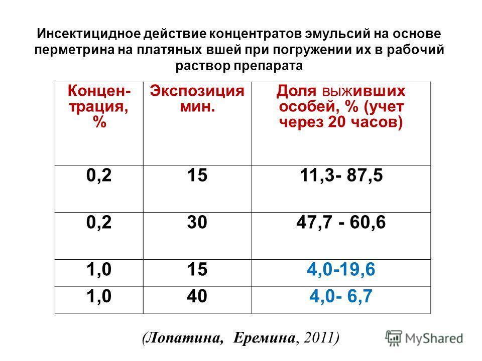 Инсектицидное действие концентратов эмульсий на основе перметрина на платяных вшей при погружении их в рабочий раствор препарата Концен- трация, % Экспозиция мин. Доля выживших особей, % (учет через 20 часов) 0,21511,3- 87,5 0,23047,7 - 60,6 1,0154,0