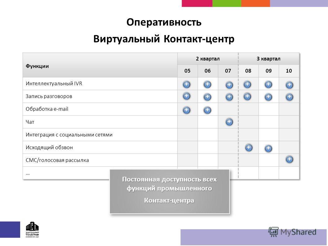 Оперативность Виртуальный Контакт-центр Постоянная доступность всех функций промышленного Контакт-центра