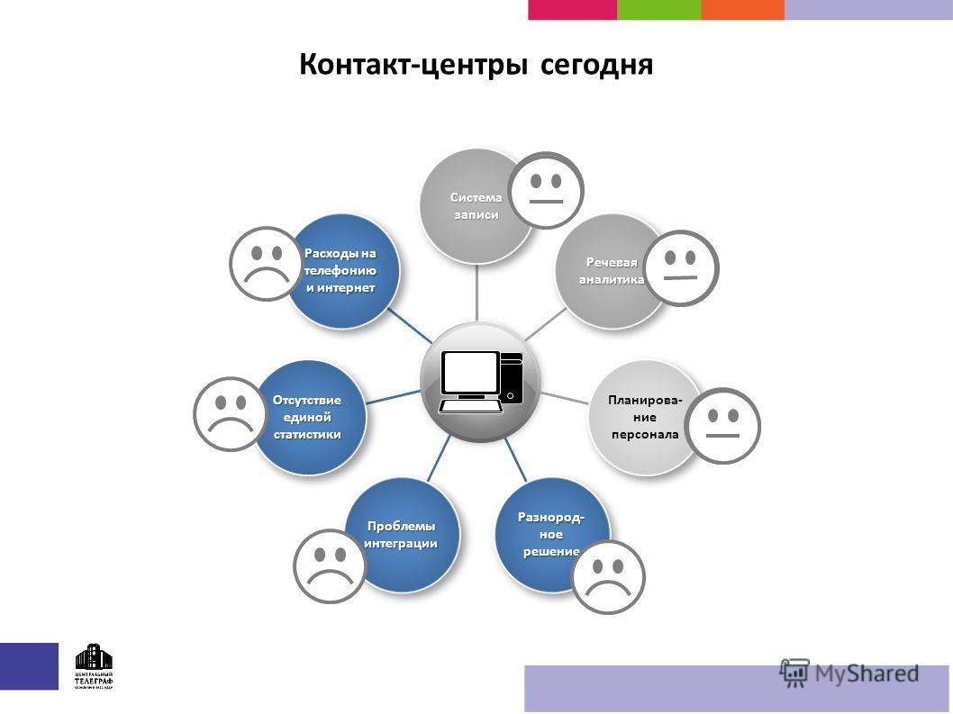 Контакт-центры сегодня PlaceholderPlaceholder Система записи Речевая аналитика Планирова- ние персонала Разнород- ное решение Проблемы интеграции Отсутствие единой статистики Расходы на телефонию и интернет