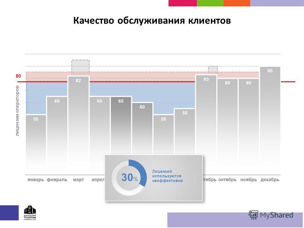 Качество обслуживания клиентов лицензии операторов 80 30 % Лицензий используются неэффективно