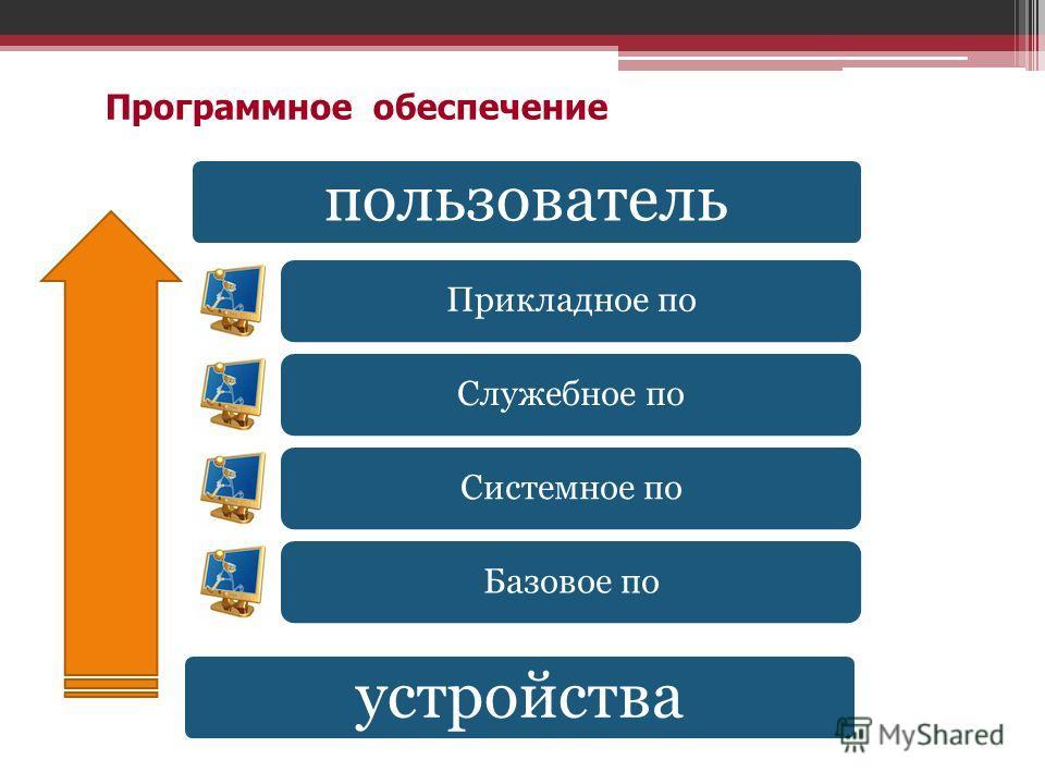Программное обеспечение пользователь Прикладное поСлужебное поСистемное поБазовое по устройства
