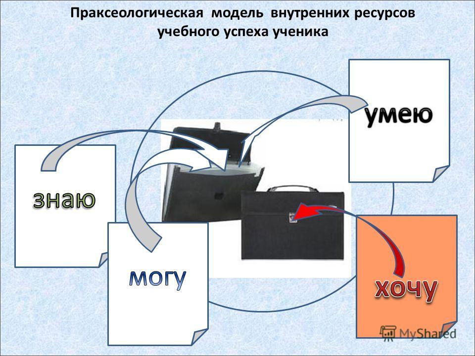 Праксеологическая модель внутренних ресурсов учебного успеха ученика