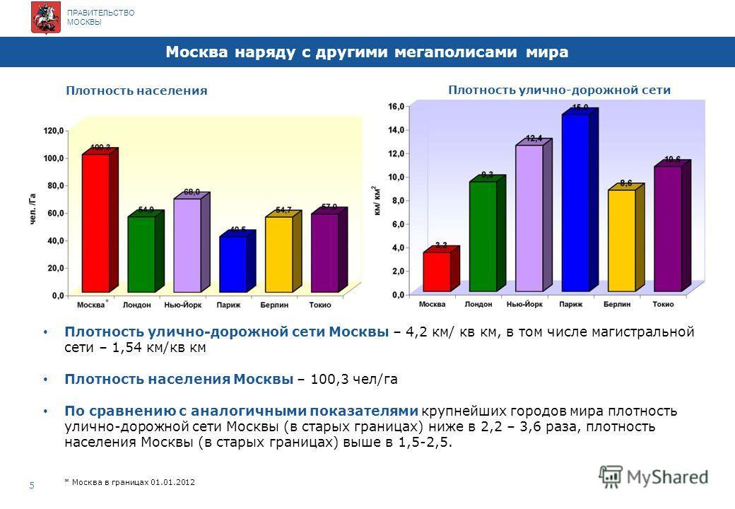 ПРАВИТЕЛЬСТВО МОСКВЫ Несоответствие планировочных параметров 4 Недостаточная пропускная способность основных магистральных направлений Отсутствие дублирующих направлений радиальных магистралей Несоответствие планировочных параметров на границе Москвы