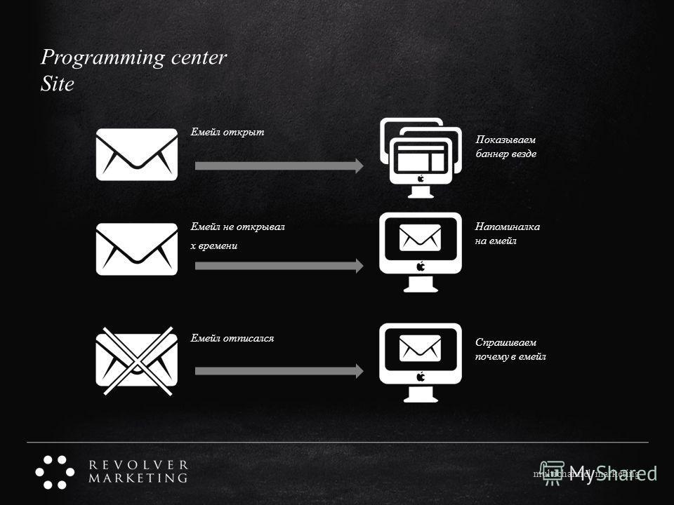 multichannel marketing Programming center Site Емейл открыт Емейл не открывал x времени Емейл отписался Показываем баннер везде Напоминалка на емейл Спрашиваем почему в емейл