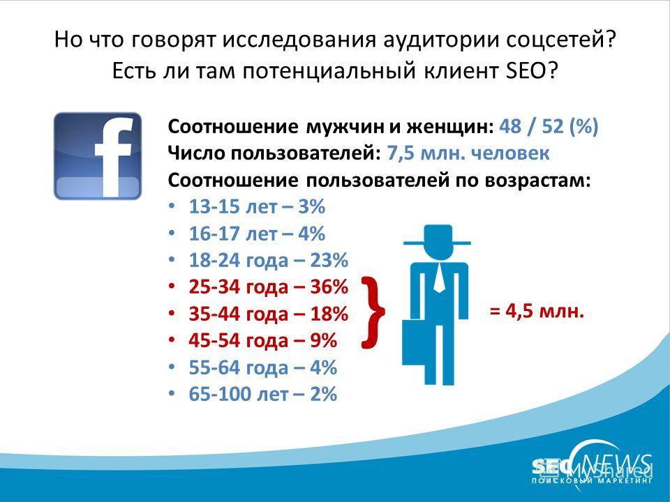 Но что говорят исследования аудитории соцсетей? Есть ли там потенциальный клиент SEO? Соотношение мужчин и женщин: 48 / 52 (%) Число пользователей: 7,5 млн. человек Соотношение пользователей по возрастам: 13-15 лет – 3% 16-17 лет – 4% 18-24 года – 23