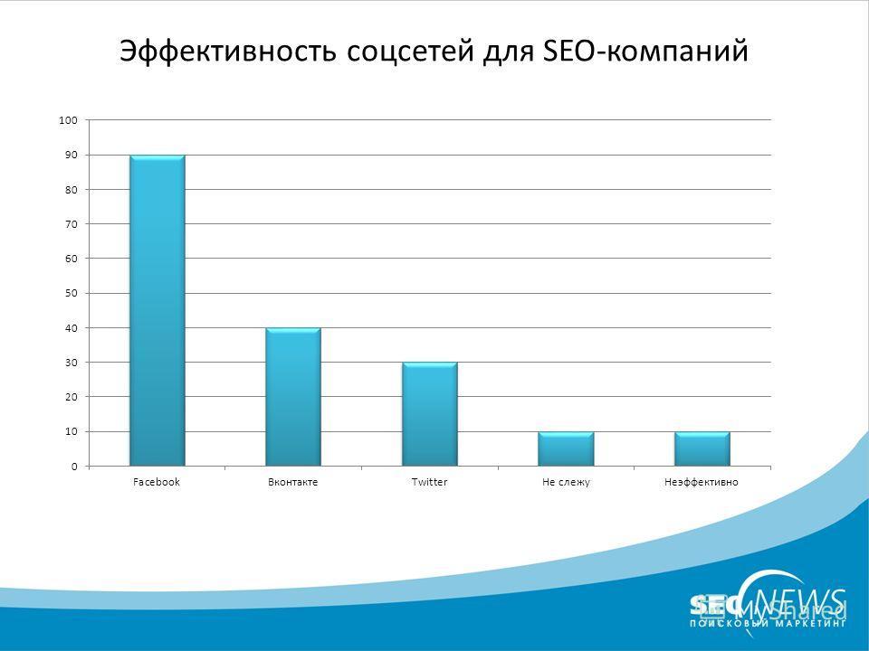 Эффективность соцсетей для SEO-компаний