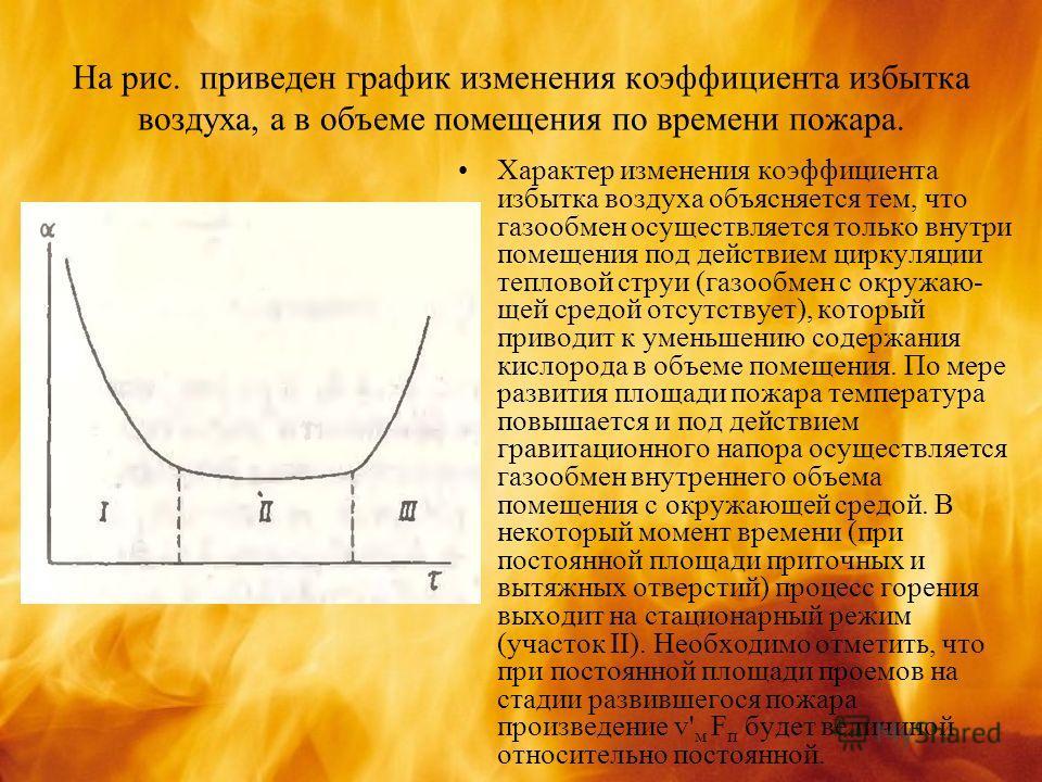 На рис. приведен график изменения коэффициента избытка воздуха, а в объеме помещения по времени пожара. Характер изменения коэффициента избытка воздуха объясняется тем, что газообмен осуществляется только внутри помещения под действием циркуляции теп