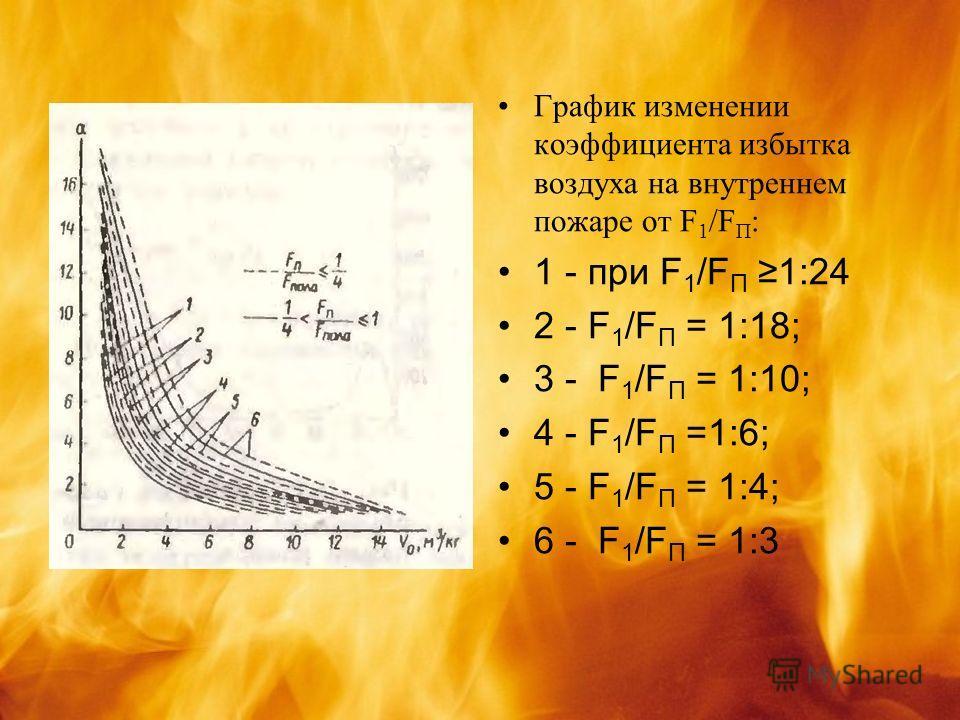 График изменении коэффициента избытка воздуха на внутреннем пожаре от F 1 /F П : 1 - при F 1 /F П 1:24 2 - F 1 /F П = 1:18; 3 - F 1 /F П = 1:10; 4 - F 1 /F П =1:6; 5 - F 1 /F П = 1:4; 6 - F 1 /F П = 1:3