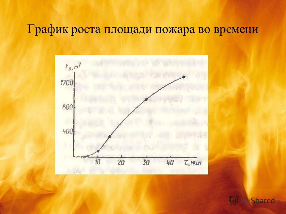 График роста площади пожара во времени
