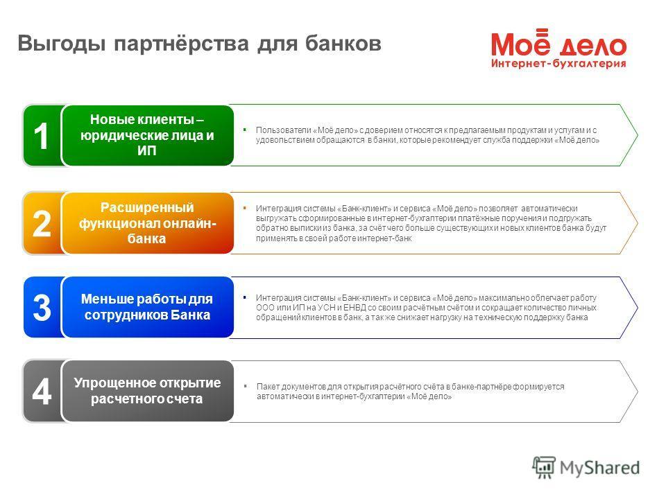 Выгоды партнёрства для банков Пакет документов для открытия расчётного счёта в банке-партнёре формируется автоматически в интернет-бухгалтерии «Моё дело» Интеграция системы «Банк-клиент» и сервиса «Моё дело» максимально облегчает работу ООО или ИП на