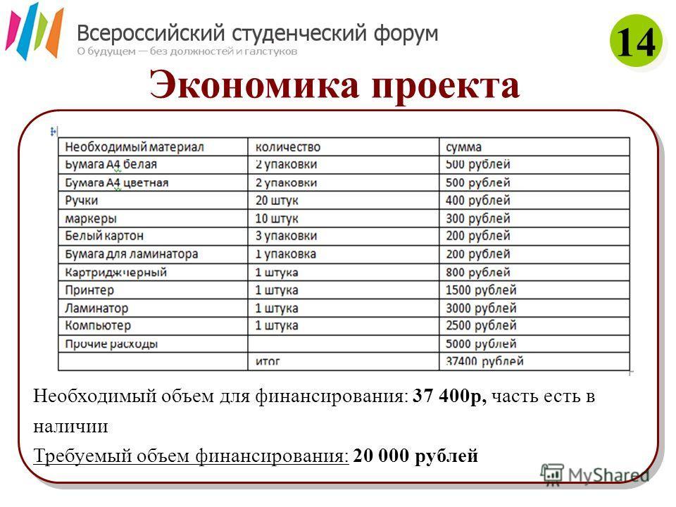 Экономика проекта Необходимый объем для финансирования: 37 400р, часть есть в наличии Требуемый объем финансирования: 20 000 рублей Необходимый объем для финансирования: 37 400р, часть есть в наличии Требуемый объем финансирования: 20 000 рублей 14