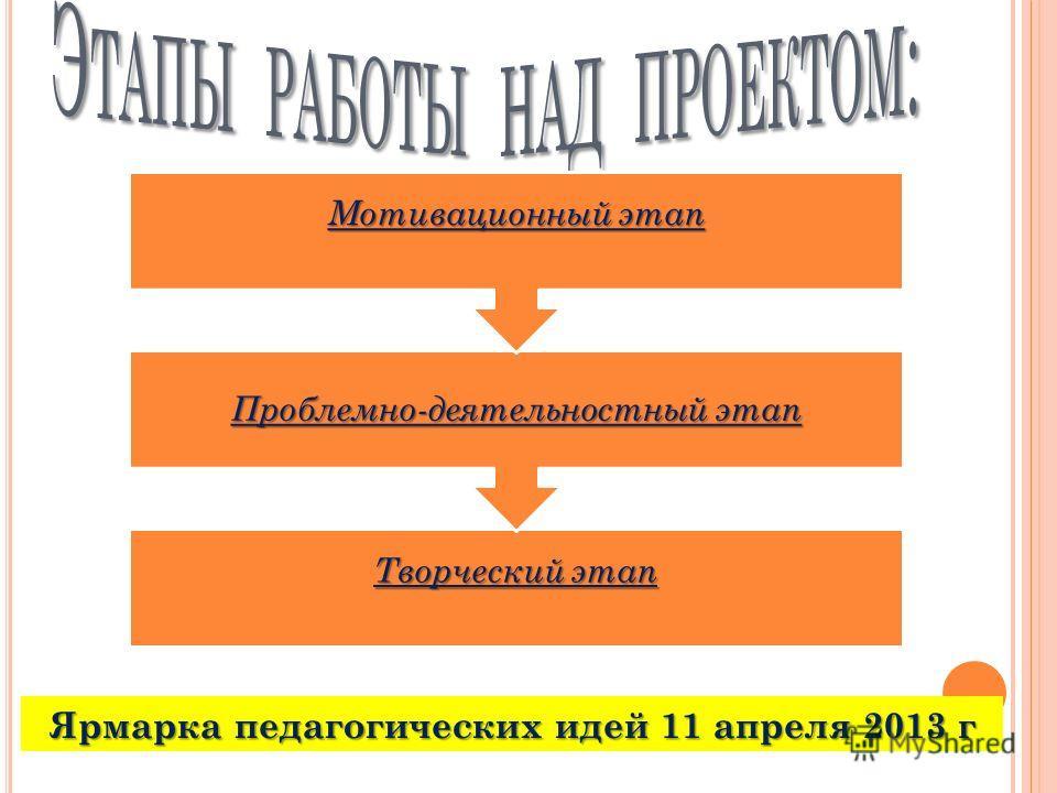 Творческий этап Проблемно-деятельностный этап Мотивационный этап Ярмарка педагогических идей 11 апреля 2013 г