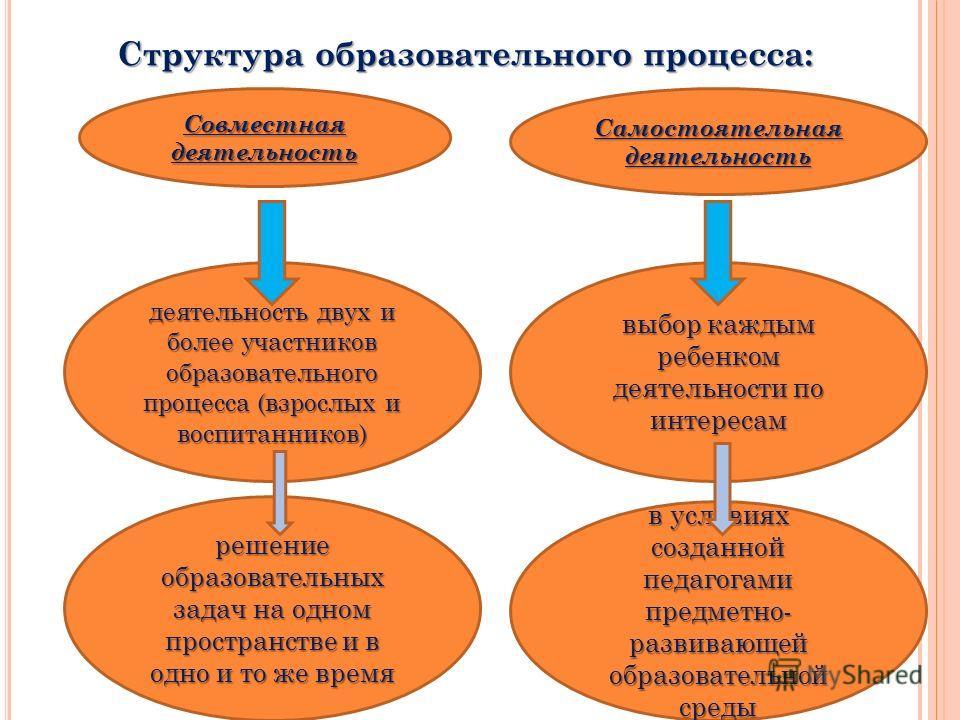 Структура образовательного процесса: Совместная деятельность Самостоятельная деятельность деятельность двух и более участников образовательного процесса (взрослых и воспитанников) решение образовательных задач на одном пространстве и в одно и то же в