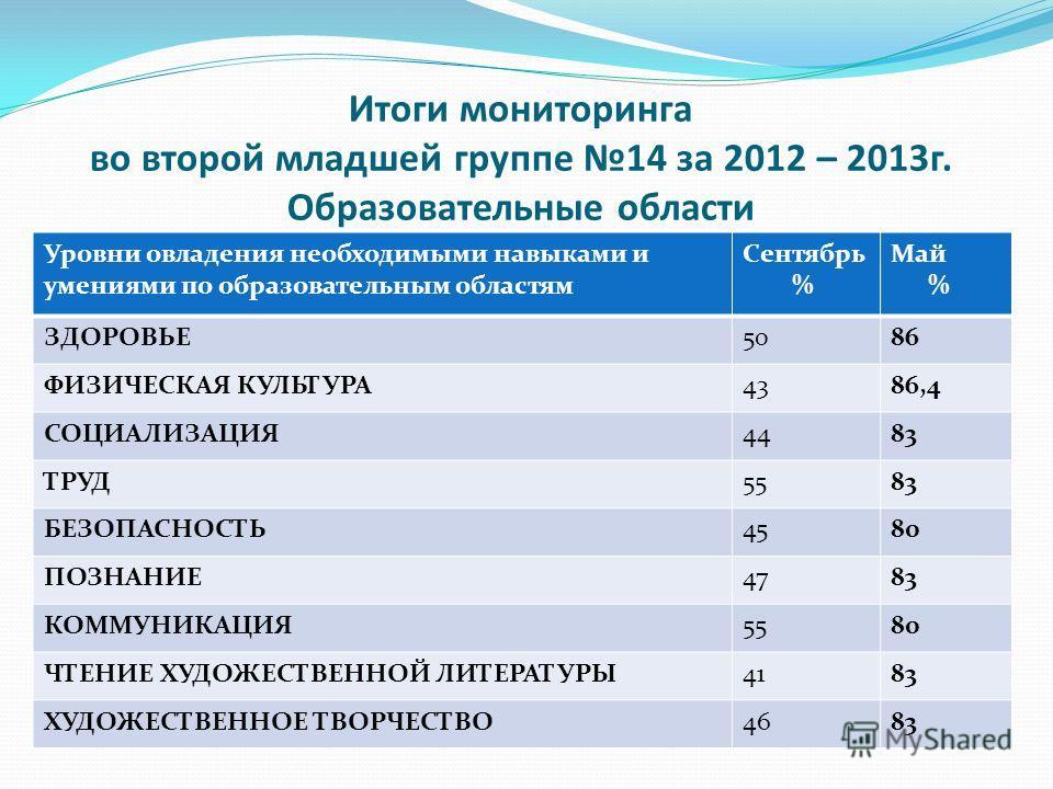 аналитическая справка по итогам работы школ: