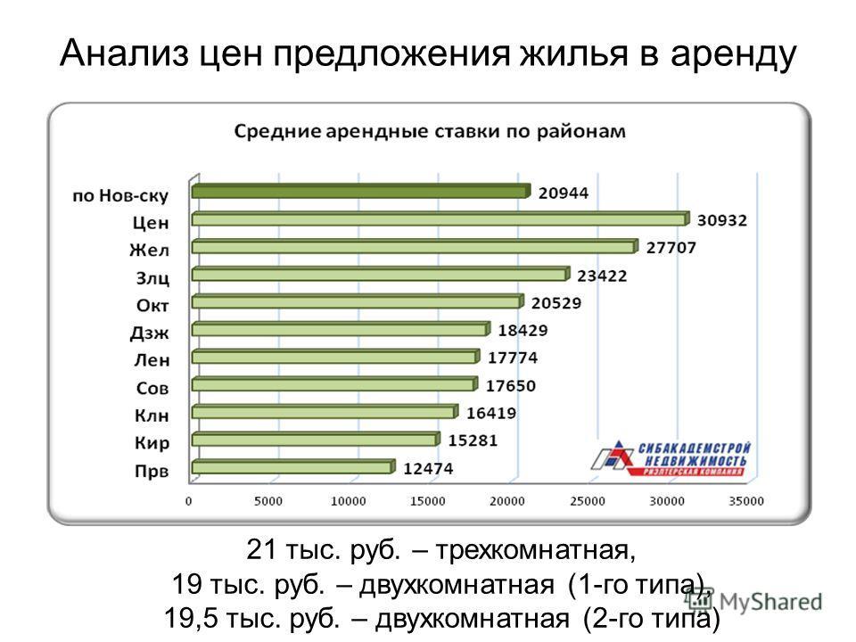 Анализ цен предложения жилья в аренду 21 тыс. руб. – трехкомнатная, 19 тыс. руб. – двухкомнатная (1-го типа), 19,5 тыс. руб. – двухкомнатная (2-го типа)