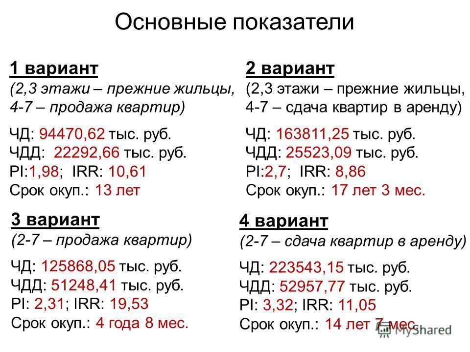 Основные показатели 1 вариант (2,3 этажи – прежние жильцы, 4-7 – продажа квартир) ЧД: 94470,62 тыс. руб. ЧДД: 22292,66 тыс. руб. PI:1,98; IRR: 10,61 Срок окуп.: 13 лет 2 вариант (2,3 этажи – прежние жильцы, 4-7 – сдача квартир в аренду) ЧД: 163811,25