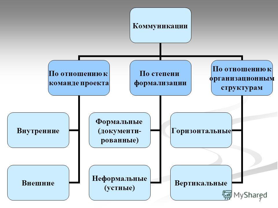 7 Коммуникации По отношению к команде проекта Внутренние Внешние По степени формализации Формальные (документи- рованные) Неформальные (устные) По отношению к организационным структурам Горизонтальные Вертикальные
