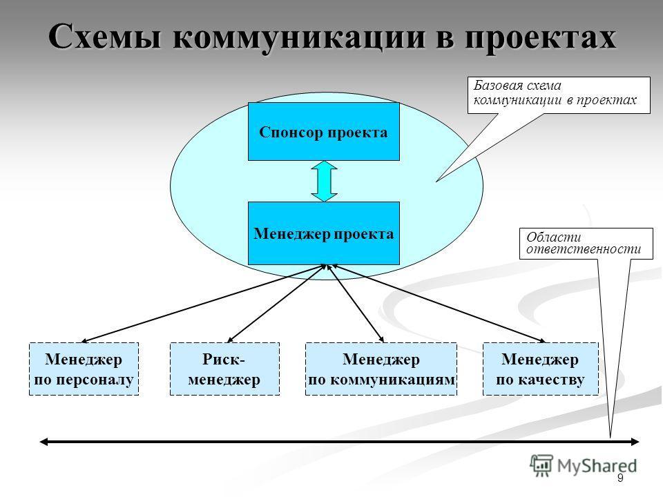 9 Схемы коммуникации в проектах Менеджер проекта Спонсор проекта Базовая схема коммуникации в проектах Менеджер по персоналу Риск- менеджер Менеджер по коммуникациям Области ответственности Менеджер по качеству