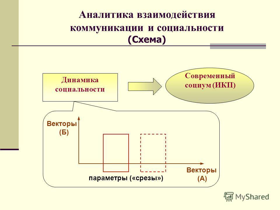 Аналитика взаимодействия коммуникации и социальности (Схема) Динамика социальности Современный социум (ИКП) Векторы (Б) Векторы (А) параметры («срезы»)