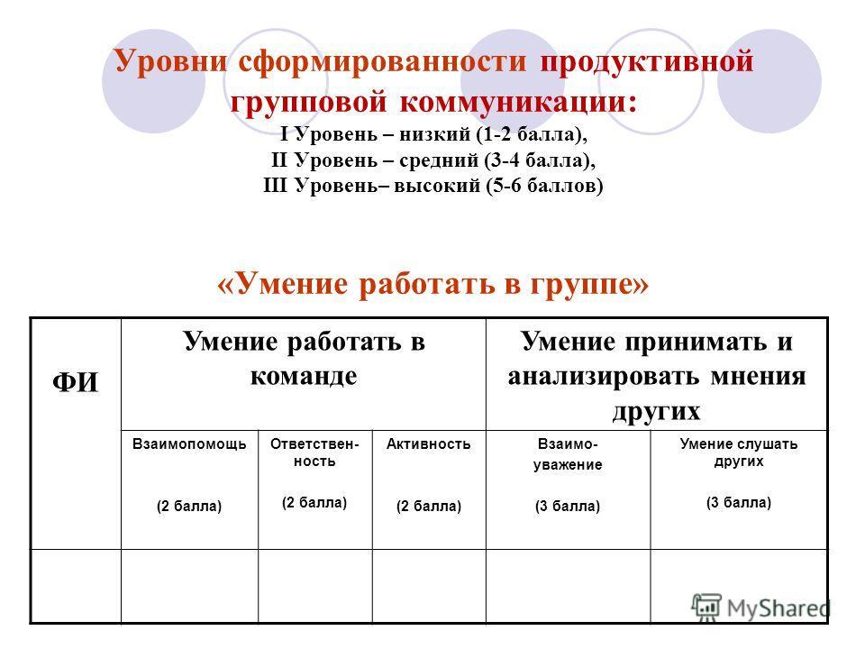 Уровни сформированности продуктивной групповой коммуникации: I Уровень – низкий (1-2 балла), II Уровень – средний (3-4 балла), III Уровень– высокий (5-6 баллов) «Умение работать в группе» ФИ Умение работать в команде Умение принимать и анализировать