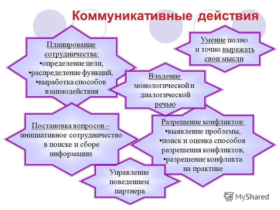 Коммуникативные действия Планированиесотрудничества: определение цели,определение цели, распределение функций,распределение функций, выработка способоввыработка способоввзаимодействия Постановка вопросов – инициативное сотрудничество в поиске и сборе