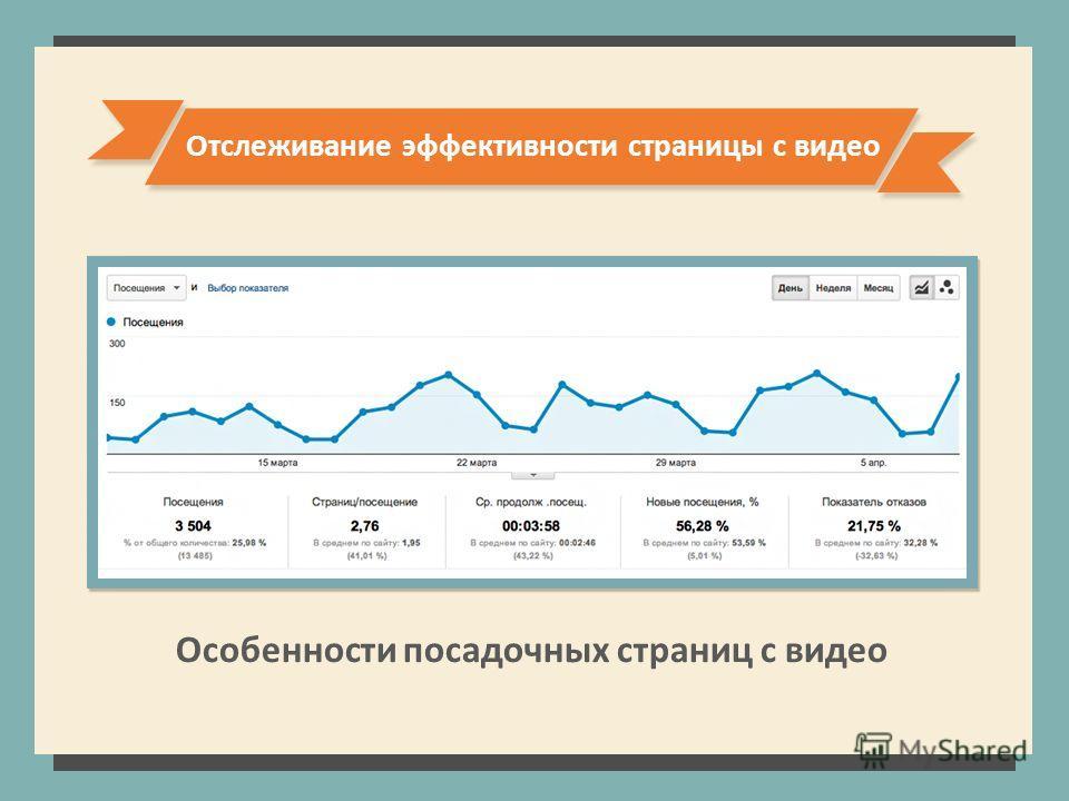 Отслеживание эффективности страницы с видео Особенности посадочных страниц с видео