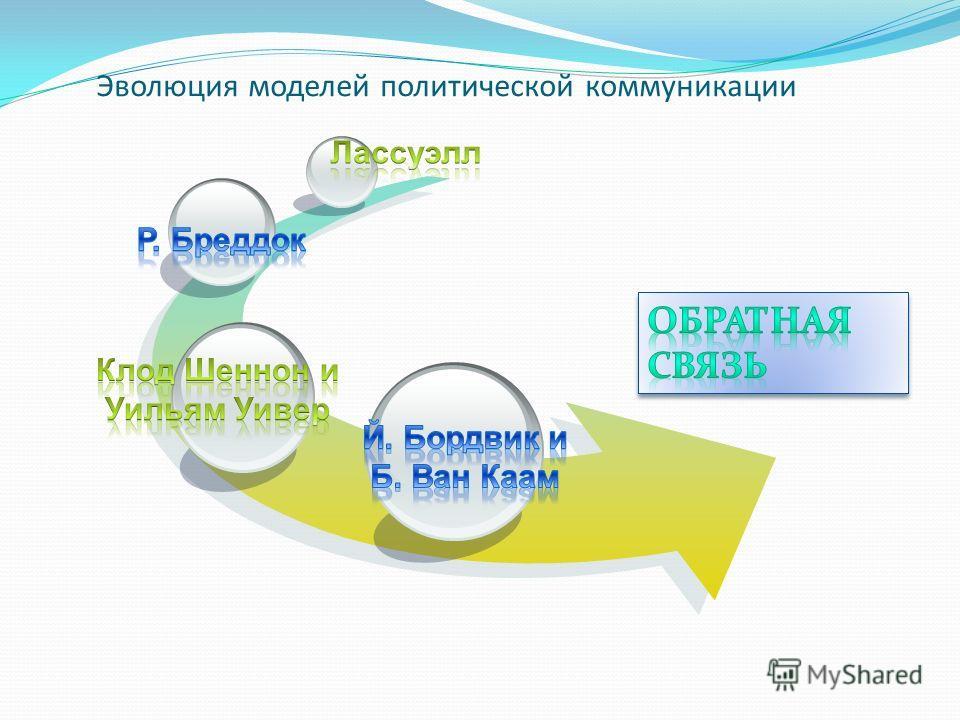 Эволюция моделей политической коммуникации
