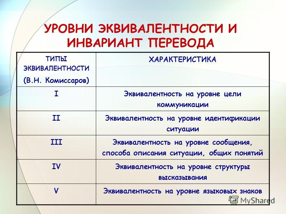 УРОВНИ ЭКВИВАЛЕНТНОСТИ И ИНВАРИАНТ ПЕРЕВОДА ТИПЫ ЭКВИВАЛЕНТНОСТИ (В.Н. Комиссаров) ХАРАКТЕРИСТИКА I Эквивалентность на уровне цели коммуникации II Эквивалентность на уровне идентификации ситуации III Эквивалентность на уровне сообщения, способа описа