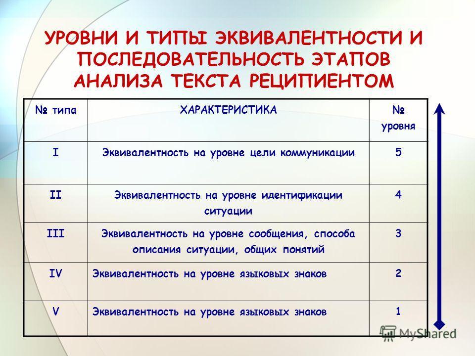 УРОВНИ И ТИПЫ ЭКВИВАЛЕНТНОСТИ И ПОСЛЕДОВАТЕЛЬНОСТЬ ЭТАПОВ АНАЛИЗА ТЕКСТА РЕЦИПИЕНТОМ типа ХАРАКТЕРИСТИКА уровня I Эквивалентность на уровне цели коммуникации 5 II Эквивалентность на уровне идентификации ситуации 4 III Эквивалентность на уровне сообще