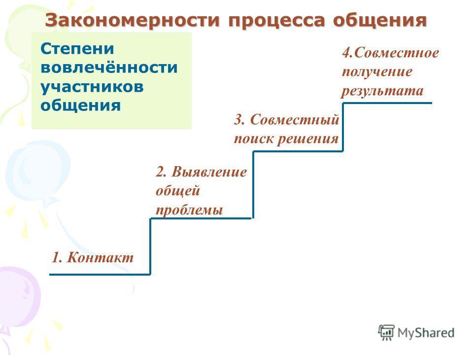 Закономерности процесса общения 1. Контакт 2. Выявление общей проблемы 3. Совместный поиск решения 4.Совместное получение результата Степени вовлечённости участников общения