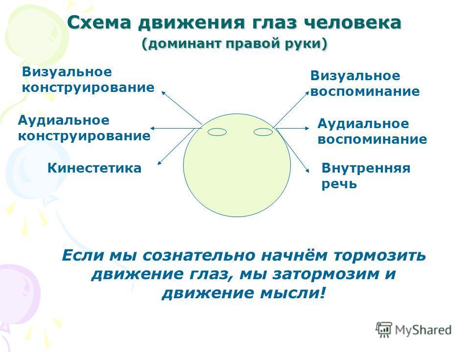 Схема движения глаз человека (доминант правой руки) Визуальное воспоминание Если мы сознательно начнём тормозить движение глаз, мы затормозим и движение мысли! Аудиальное воспоминание Внутренняя речь Визуальное конструирование Аудиальное конструирова