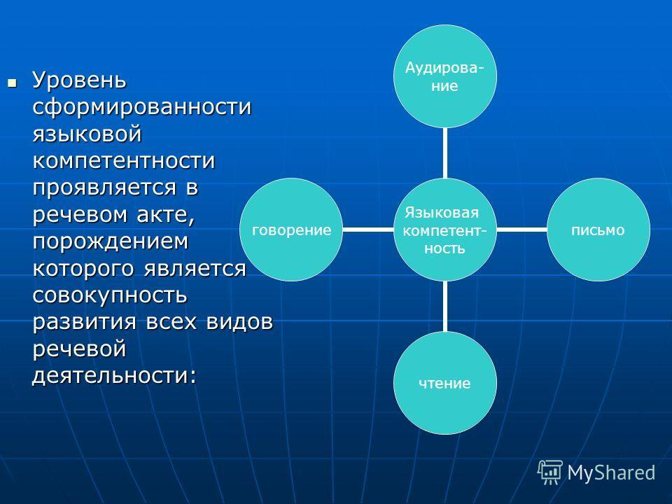 Уровень сформированности языковой компетентности проявляется в речевом акте, порождением которого является совокупность развития всех видов речевой деятельности: Уровень сформированности языковой компетентности проявляется в речевом акте, порождением