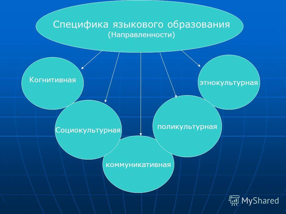 Специфика языкового образования в ФТЛ Специфика языкового образования коммуникативная этнокультурная Социокультурная поликультурная Когнитивная (Направленности)