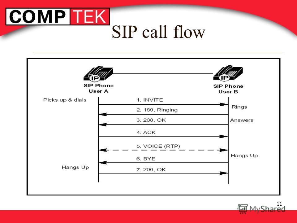 11 SIP call flow