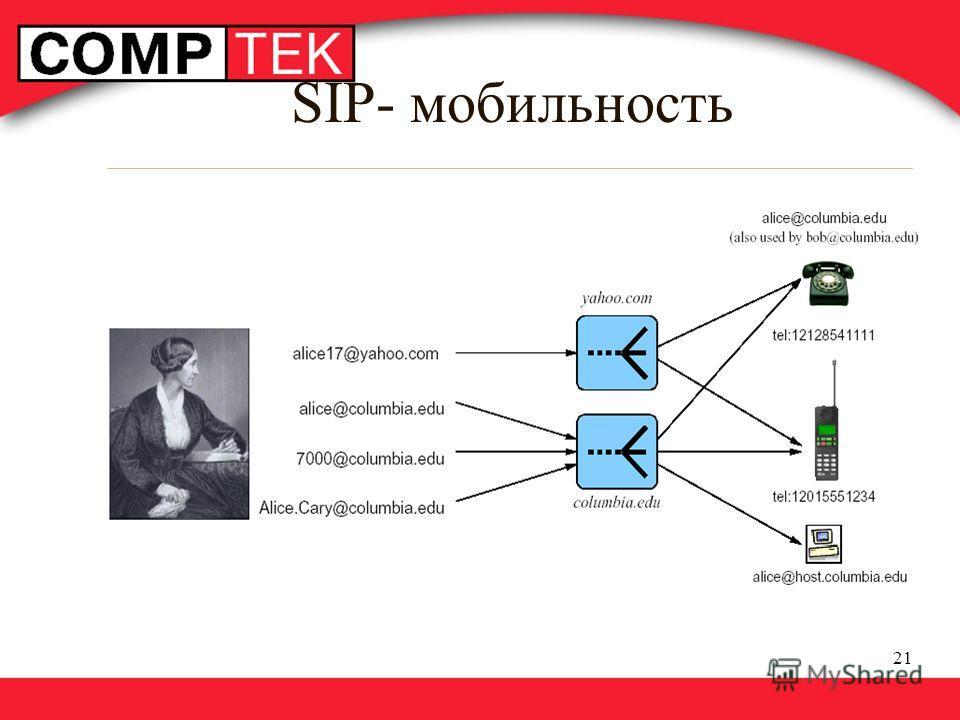 21 SIP- мобильность
