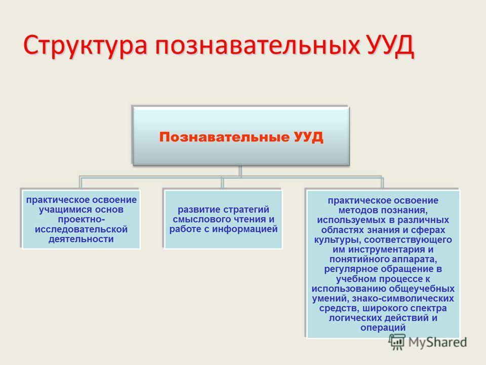 Структура познавательных УУД