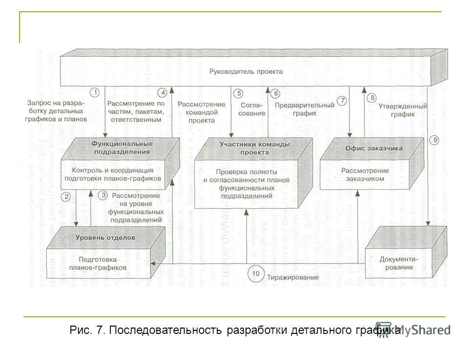 Рис. 7. Последовательность разработки детального графика