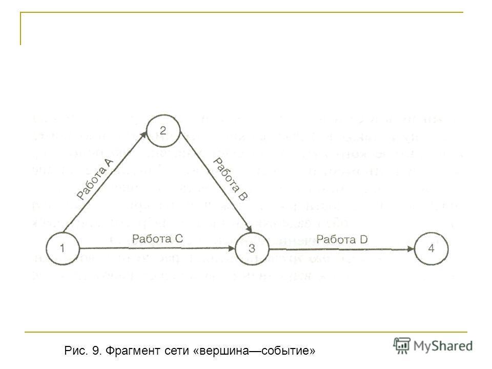 Рис. 9. Фрагмент сети «вершинасобытие»