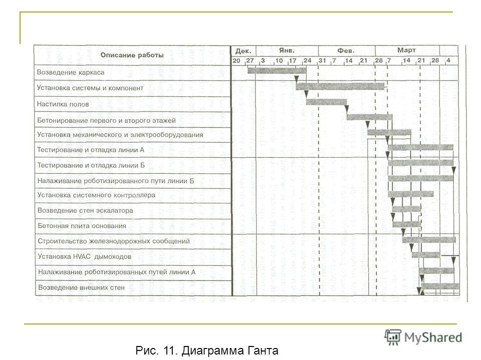 Рис. 11. Диаграмма Ганта
