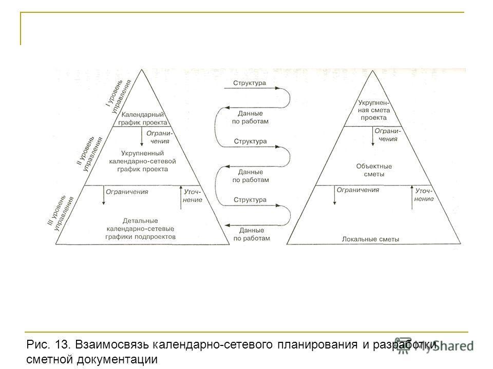 Рис. 13. Взаимосвязь календарно-сетевого планирования и разработки сметной документации