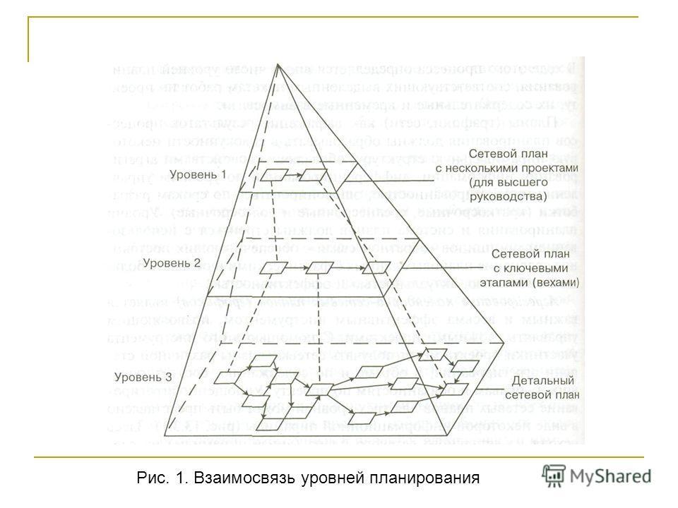 Рис. 1. Взаимосвязь уровней планирования