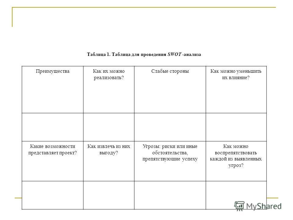 Таблица 1. Таблица для проведения SWОТ -анализа ПреимуществаКак их можно реализовать? Слабые стороныКак можно уменьшить их влияние? Какие возможности представляет проект? Как извлечь из них выгоду? Угрозы: риски или иные обстоятельства, препятствующи