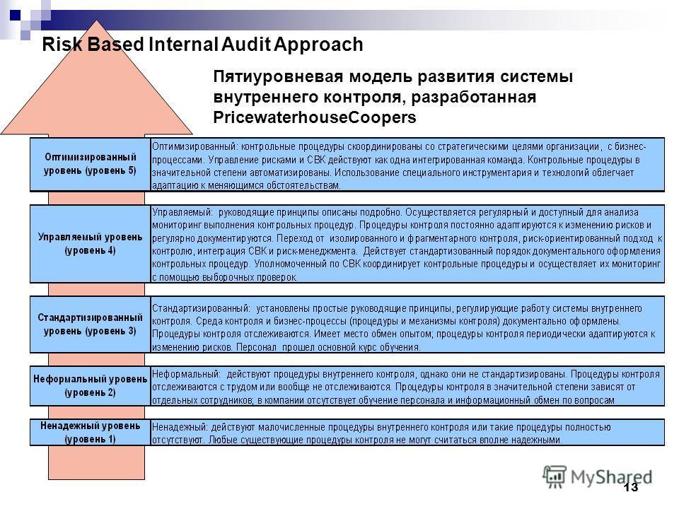 13 Пятиуровневая модель развития системы внутреннего контроля, разработанная PricewaterhouseCoopers Risk Based Internal Audit Approach