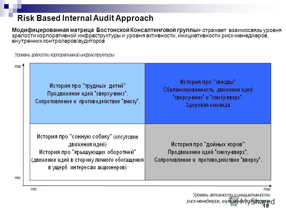 19 Risk Based Internal Audit Approach Модифицированная матрица Бостонской Консалтинговой группы» отражает взаимосвязь уровня зрелости корпоративной инфраструктуры и уровня активности, инициативности риск-менеджеров, внутренних контролеров/аудиторов
