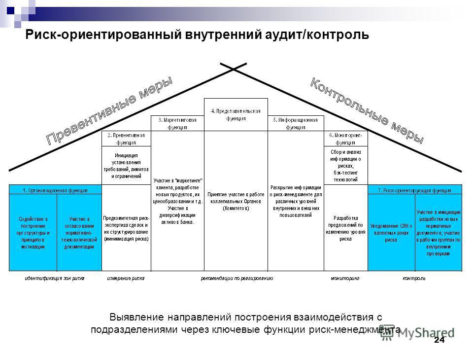24 Риск-ориентированный внутренний аудит/контроль Выявление направлений построения взаимодействия с подразделениями через ключевые функции риск-менеджмента