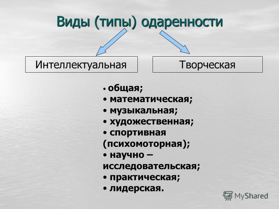 Виды (типы) одаренности ИнтеллектуальнаяТворческая общая; математическая; музыкальная; художественная; спортивная (психомоторная); научно – исследовательская; практическая; лидерская.