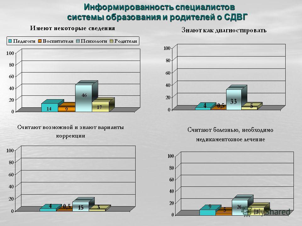 Информированность специалистов системы образования и родителей о СДВГ