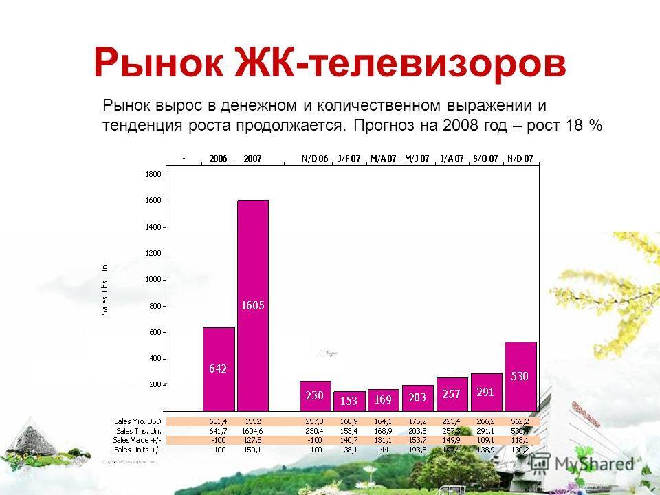 Рынок ЖК-телевизоров Рынок вырос в денежном и количественном выражении и тенденция роста продолжается. Прогноз на 2008 год – рост 18 %