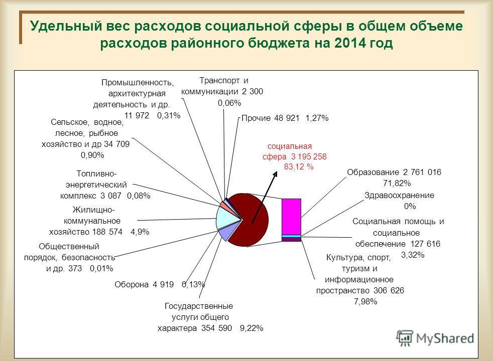 Удельный вес расходов социальной сферы в общем объеме расходов районного бюджета на 2013 год 13 социальная сфера 2 927 млн. тене 84,9 % Оборона 4 811 0,14% Сельское, водное, лесное, рыбное хозяйство и др 27 992 0,79% Прочие 39 294 1,11% Промышленност