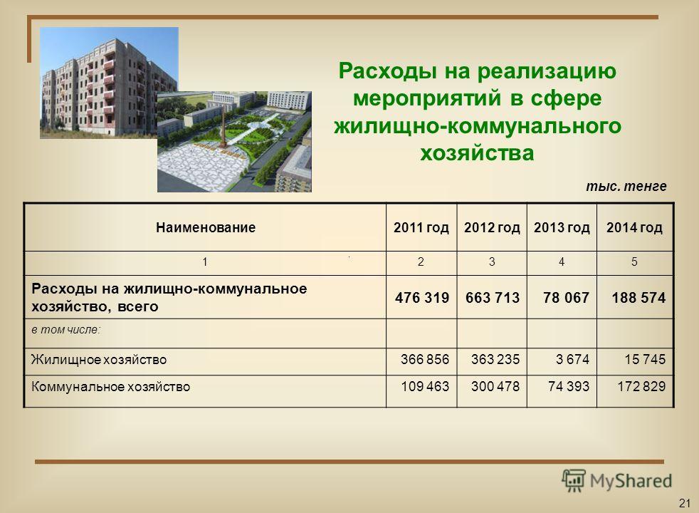 Расходы на жилищно-коммунальное хозяйство, транспорт и бюджет развития Жилищно-коммунальное хозяйство Транспорт и коммуникации Бюджет развития 20